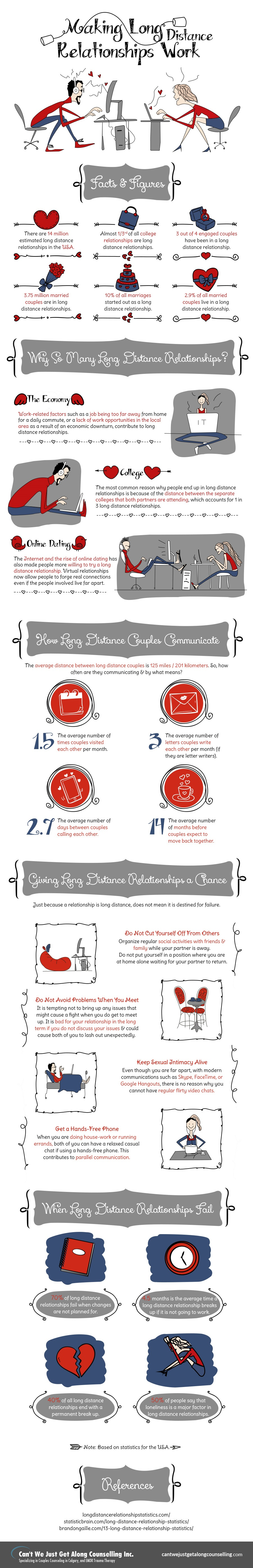 INFOGRAPHIC] How to Make a Long Distance Relationship Work - Last