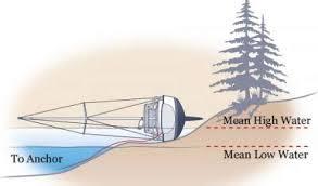 Monohull sideways aground