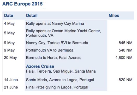 2015 ARC Europe schedule