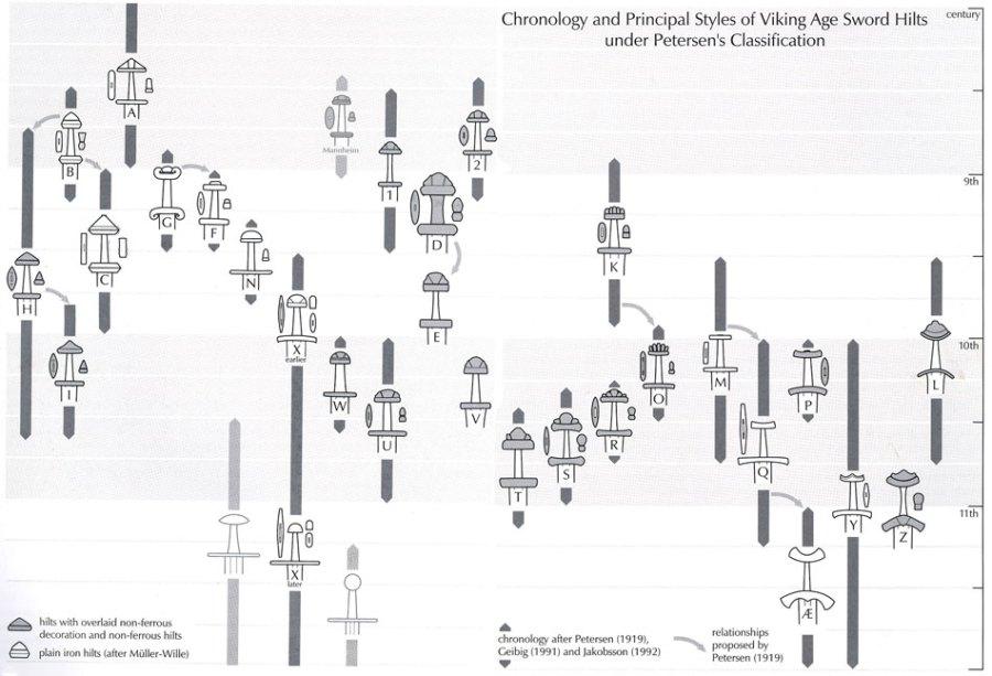 Classificazione delle spade secondo Petersen (modificato da Greibig e Jacobsson)