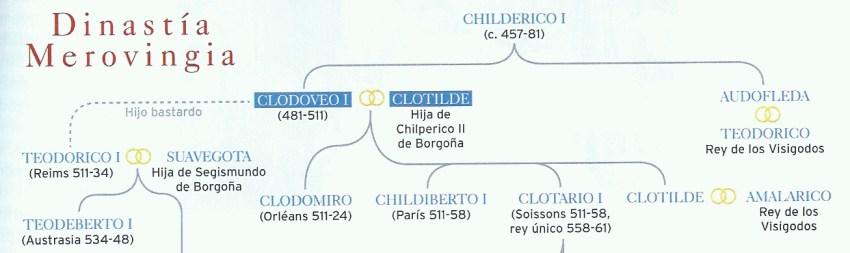 Da Clodoveo a Clotario