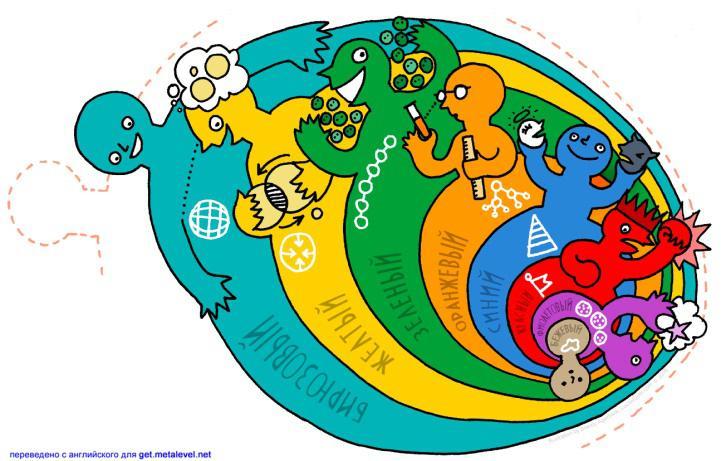15-16 декабря - «Новые уровни лидерства. Спиральная Динамика как управление по ценностям»