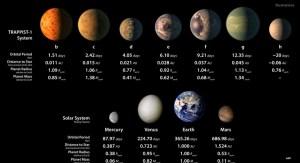 Планеты TRAPPIST-1 жизнь, планеты TRAPPIST-1 вода, планеты TRAPPIST-1 атмосфера