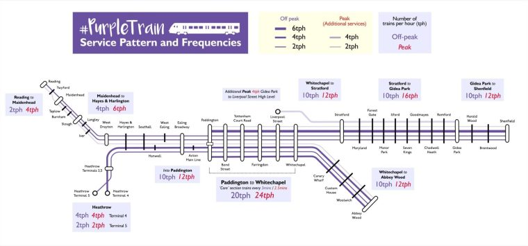 purple train frequencies large 1024x478 - How Frequently Will Crossrail Trains Run? The Londonist Has Mapped It