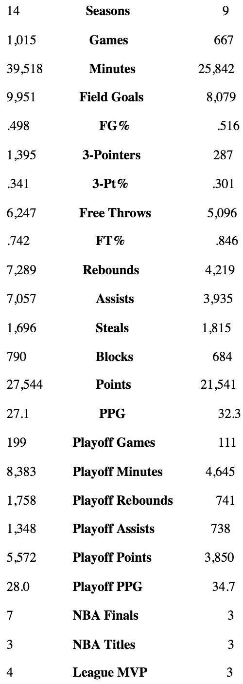 LeBron James vs Michael Jordan stat
