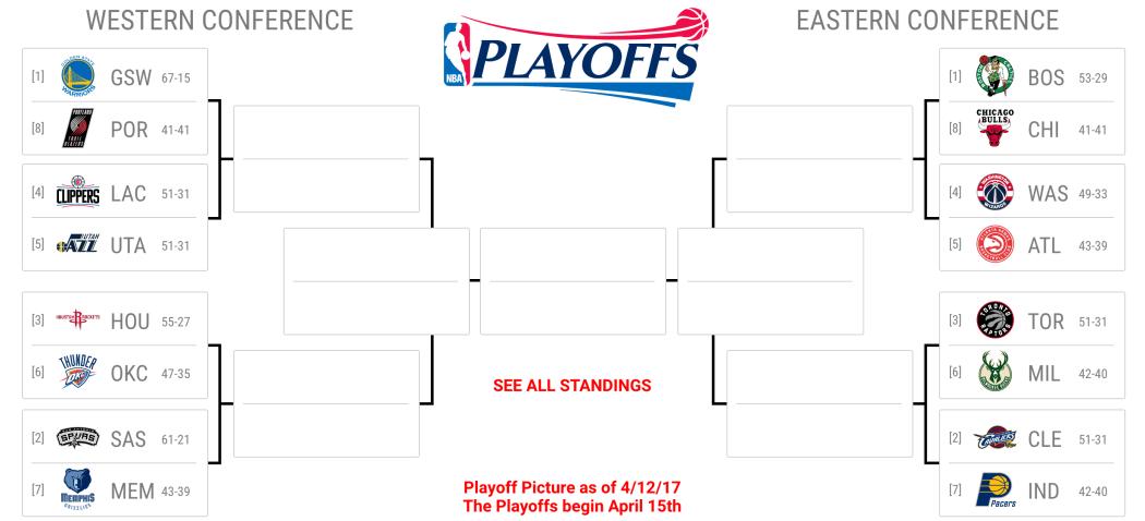 Playoffs NBA 2017 – affiches, programmes, horaires