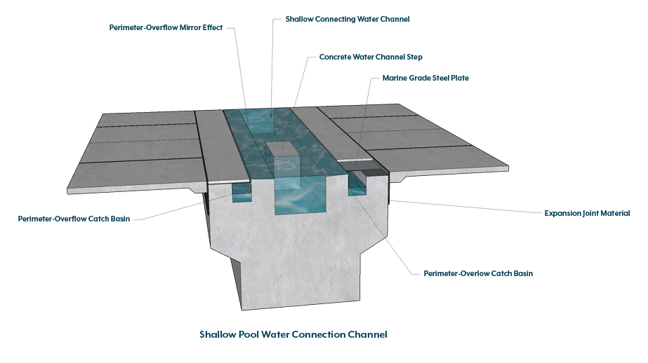 Shallow Swimming Pool Perimeter-Overflow Water Connecting Channel Technical Cut-Away Graphic