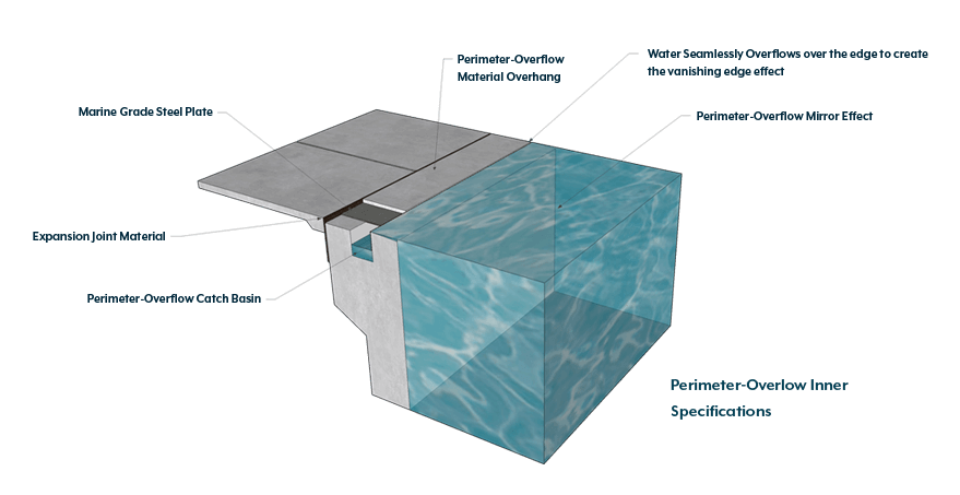 Perimeter-Overflow Pools Archives - Clarity Pool Service