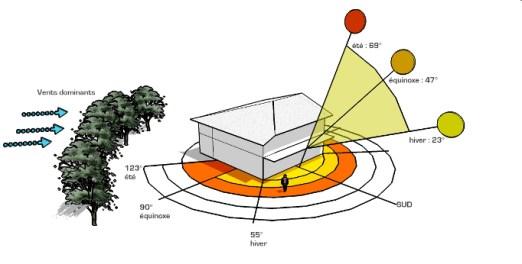 bioclimatisme
