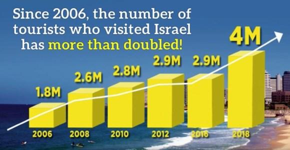 turistas de todo el mundo visitaron Israel