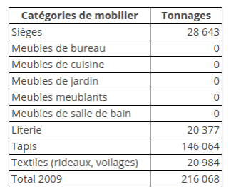 Tableau de tonnage par catégories de mobilier