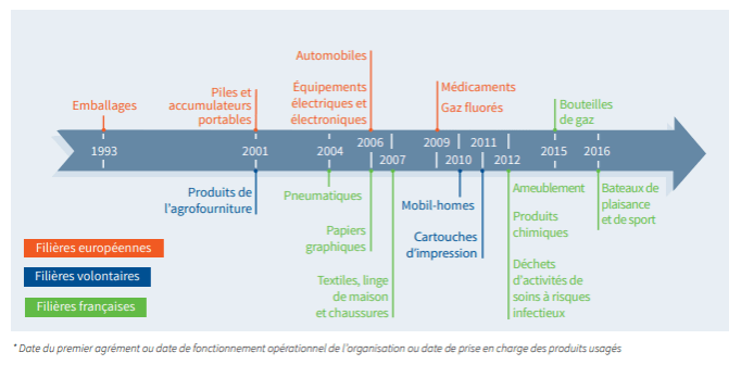 Chronologie des mises en œuvre opérationnelles des filières REP