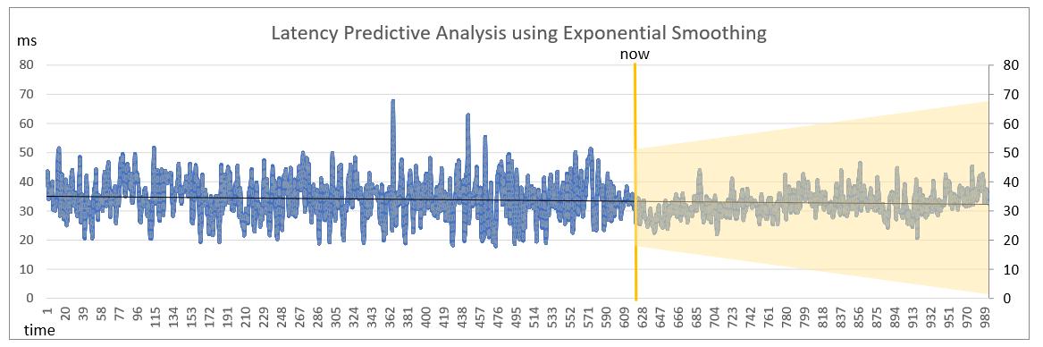Latency Prediction