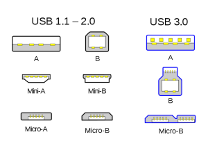 naming of micro usb and USB type C