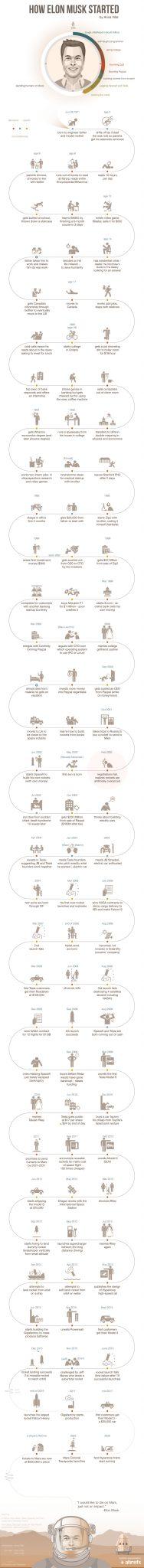 entrepreneurs-learn-elon-musk-got-started-infographic-003
