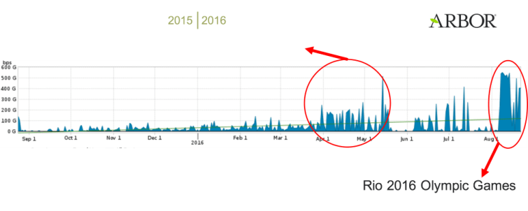 ddos-attacks-during-rio-olympics-peaked-at-540-gbps-507822-2