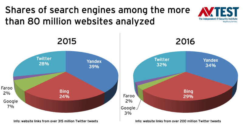number-of-malicious-links-accessible-through-google-twitter-goes-up-509761-3