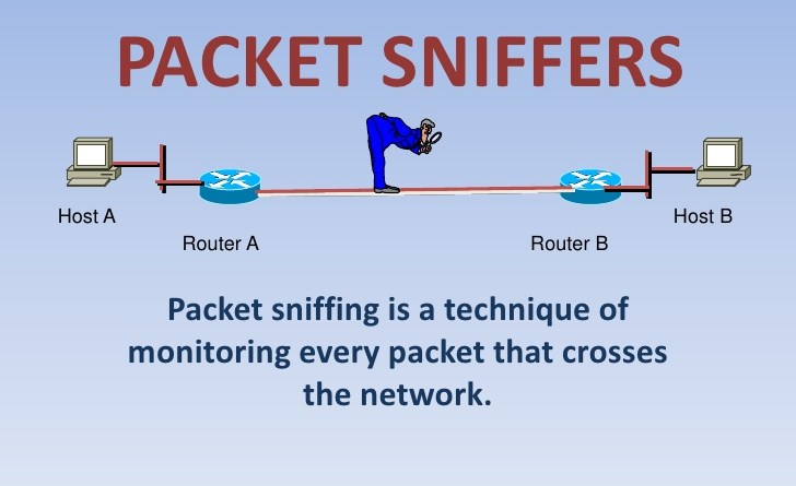 the threat of packet sniffers information technology essay Argumentative essay examples & outline are you in high school, college, masters,  hacking places personal information under threat of attack and violations  in contrast with packet sniffers, internet protocol masquerading do not have restrictions both external and internal attackers can use it to gather information by sending messages.