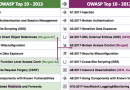 The new version of OWASP top 10 vulnerabilities has been published