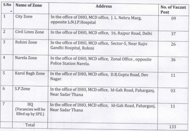 ndmc-zone-wise-vacancy