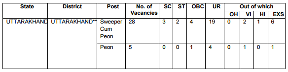 reservation-of-posts-bareilly-ii