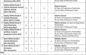602 Regional Workshop EME Karachi Jobs 2020