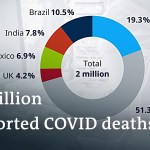 World COVID-19 loss of life toll set to cross 2 million   Coronavirus Newest