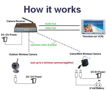 house wiring diagram india ford f 150 firing order secret camera   spy product – delhi