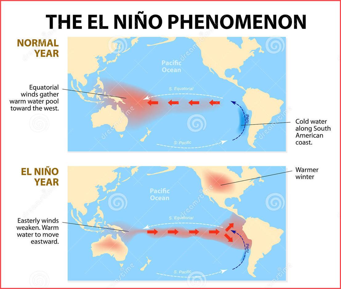 El Nino Weather Phenomenon