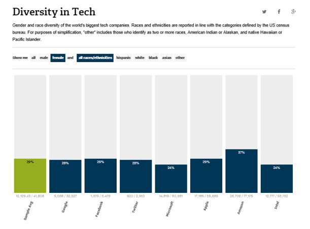See in this interactive graph how gender and minority diversity are represented in the Tech industry.