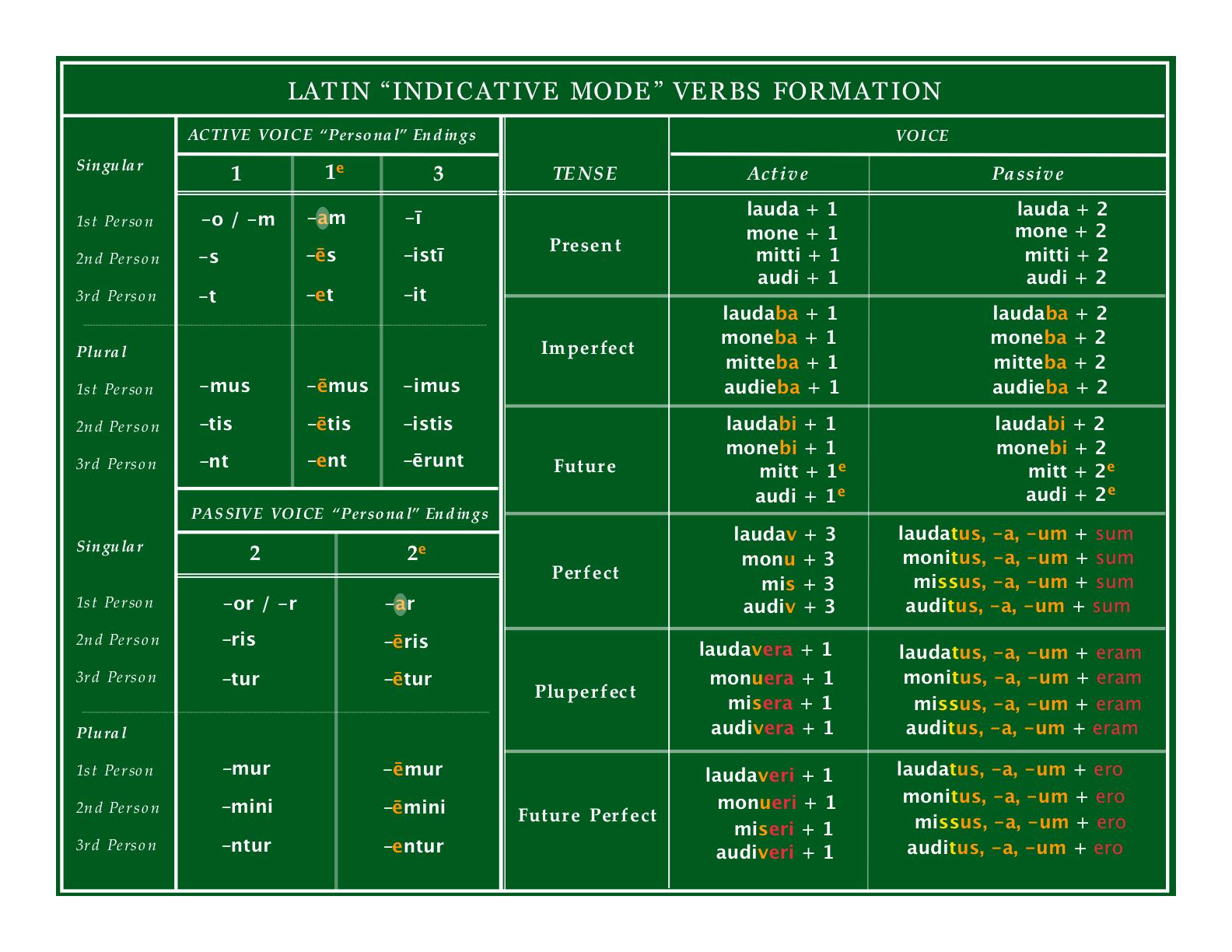 Using Patterns Latin Verbs Part 3 Tenses