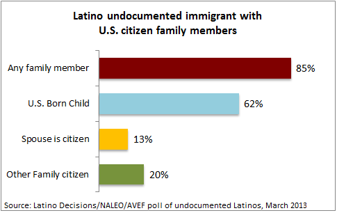 poll of undocumented immigrants