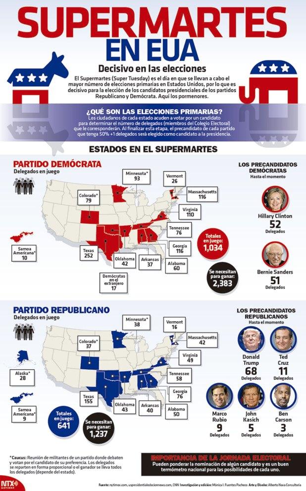 INFOGRAFÍA-SUPERMARTES-EUA-ELECCIONES