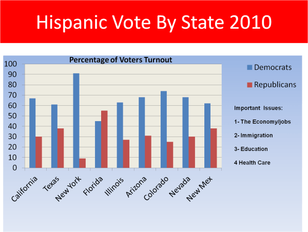 Gop Civil War And Latinos Stand In 2014