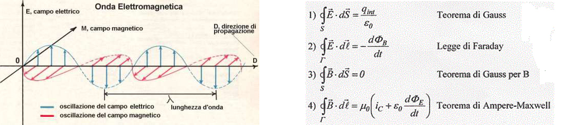Equazioni di Maxwell_la traccia 01