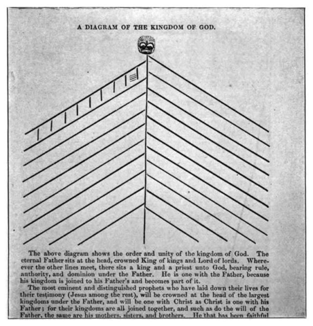 diagram-of-kingdom-of-god