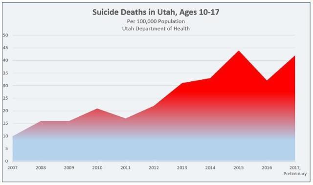 suicide-deaths-in-utah-ages-10-17