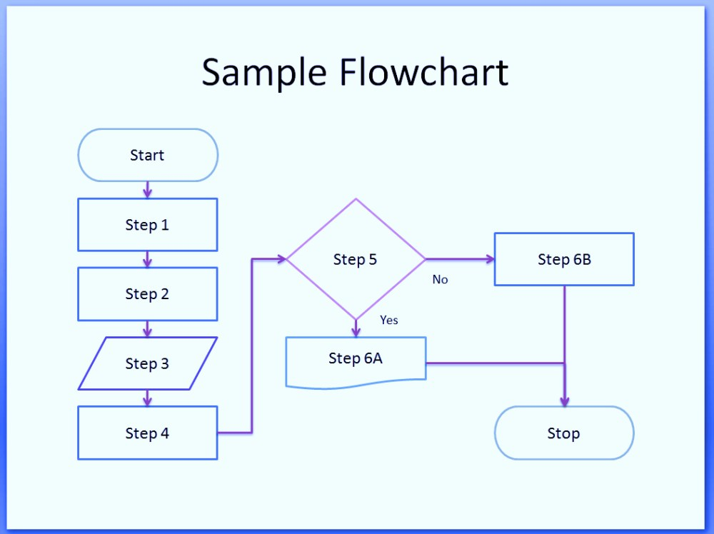 medium resolution of  flowchart example hiring process process flow chart symbols template word excel powerpoint free