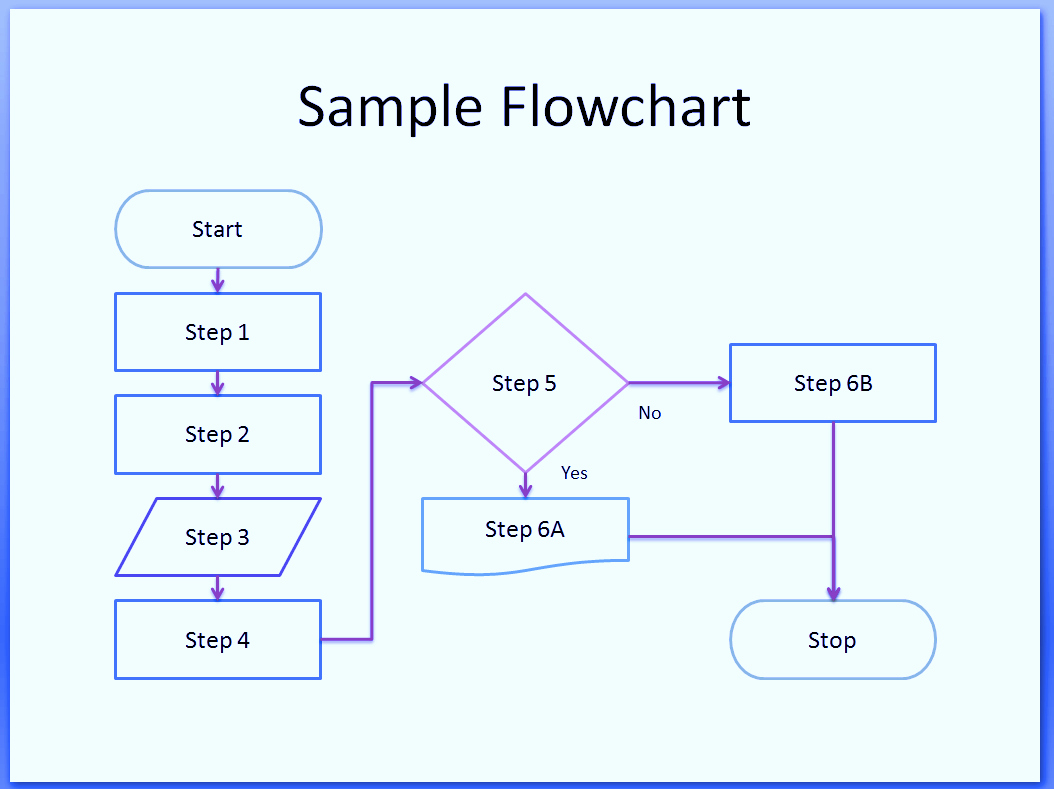 hight resolution of  flowchart example hiring process process flow chart symbols template word excel powerpoint free