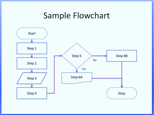 small resolution of  flowchart example hiring process process flow chart symbols template word excel powerpoint free