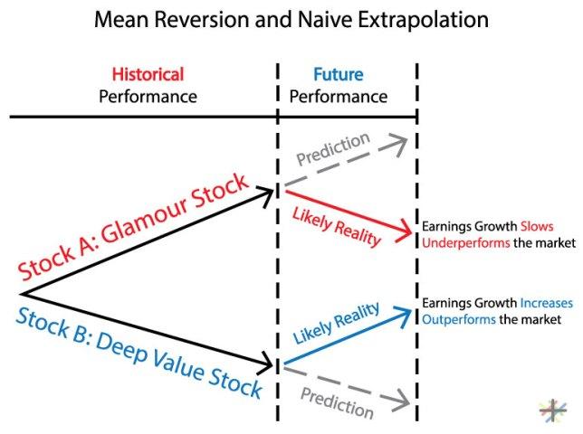 mean-reversion2
