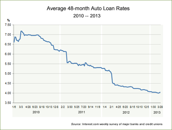 What Are Typical Interest Rates On Car Loans