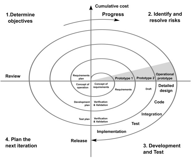 Barry Boehm's Spiral Model of IT Planning