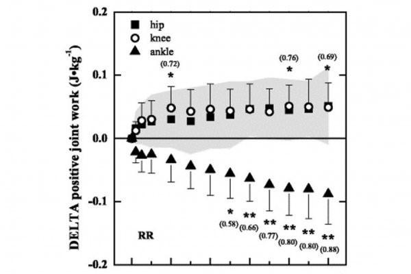 Abbildung aus Sanno et al. (2018): die Verschiebung der Energieerzeugung
