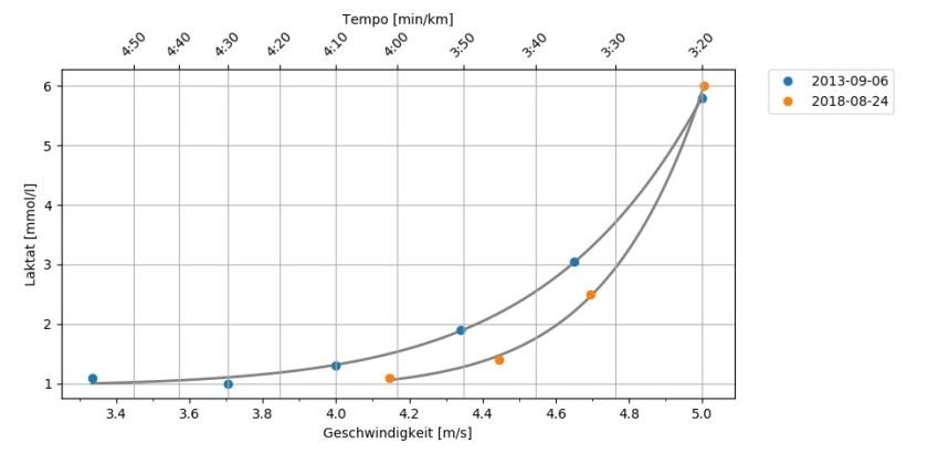 Grafik 2: Die grafische Darstellung der Laktatmessung zu unterschiedlichen Zeitpunkten