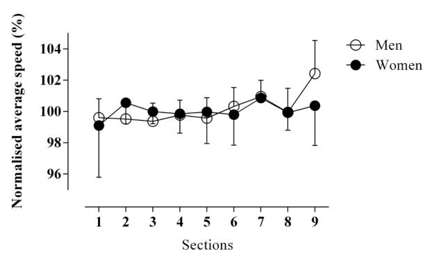 Die grafische Aufbereitung der Renneinteilung der Weltrekorde seit 1998 (Diaz et al., 2019)