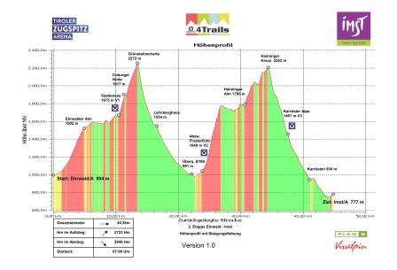 Höhenprofil Etappe 2