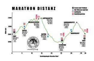 Hoehenprofil Marathon