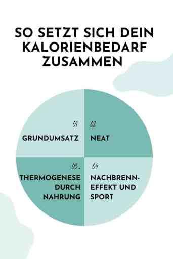 Alles, was du über den #Energiebedarf wissen musst. So setzt sich dein #Kalorienbedarf zusammen. #Kalorien #Abnehmen #Diät