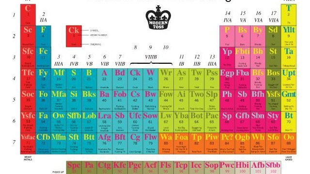 The periodic table of swearing an interactive periodic table of swearing urtaz Choice Image